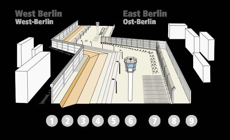 Obr. 4: Berlínská zeď složená ze systému zátaras, kontrolních pruhů, hlídkových věží, elektrických plotů, zdí a jiných typů nástrah. Zdroj: http://en.wikipedia.org/wiki/File:Structure_of_Berlin_Wall.svg