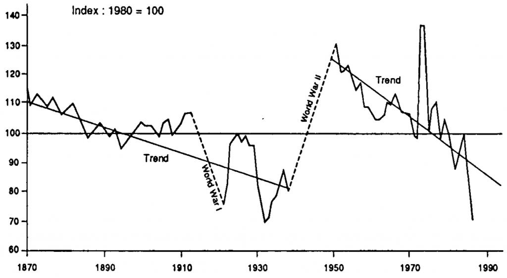 Vývoj tržních cen surovin, 1870 - 1986