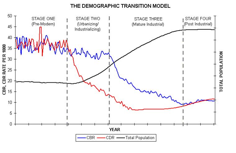 Demografický přechod